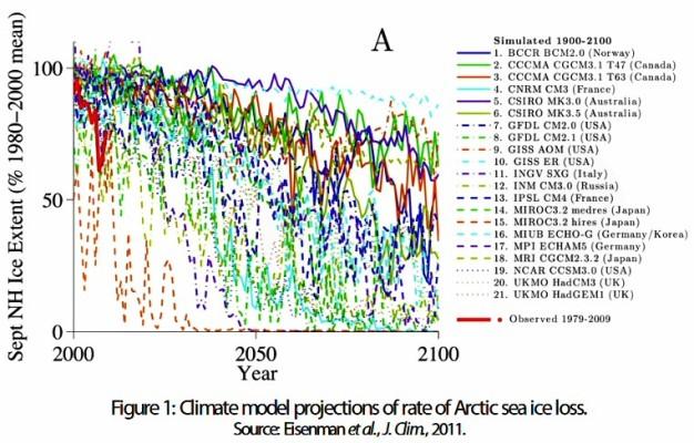 Arctic Ice extent2.